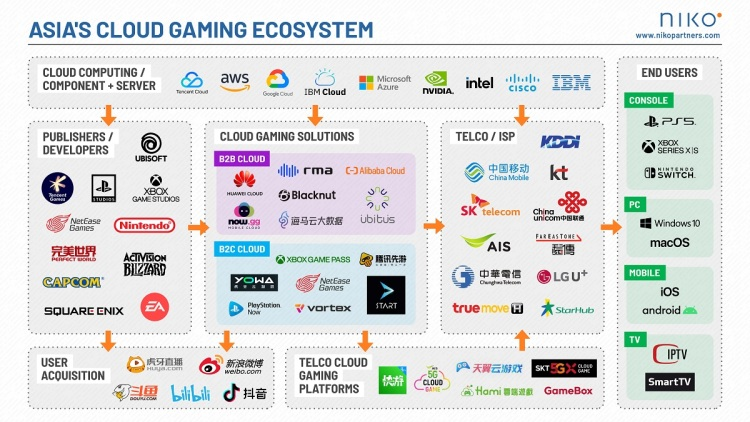 Niko Partners' view of Asia's cloud gaming ecosystem.