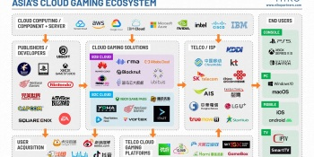 Niko Partners: Asia's cloud gaming addressable market will triple to 500M by 2025