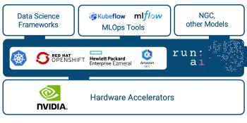 Run:AI integrates GPU optimization tool with MLOps platforms