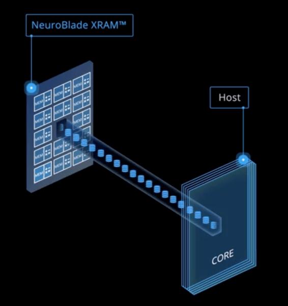 NeuroBlade in-memory computing
