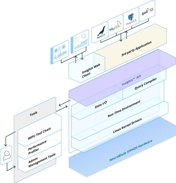NeuroBlade software suite