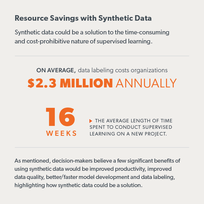 Image with text (some in caption). Says data labeling costs organizations $2.3 million annually. 16 weeks is the average length of time spent to conduct supervised learning on a new project. As mentioned, decisionmakers believe a few significant benefits of using synthetic data would be improved productivity, improved data quality, better/faster model development, and data labeling, highlighting how synthetic data could be a solution.