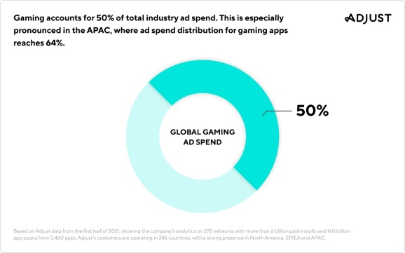 Mobile games account for half of user-acquisition spending.