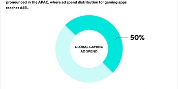 Adjust: Mobile gaming accounts for 50% of user acquisition spending