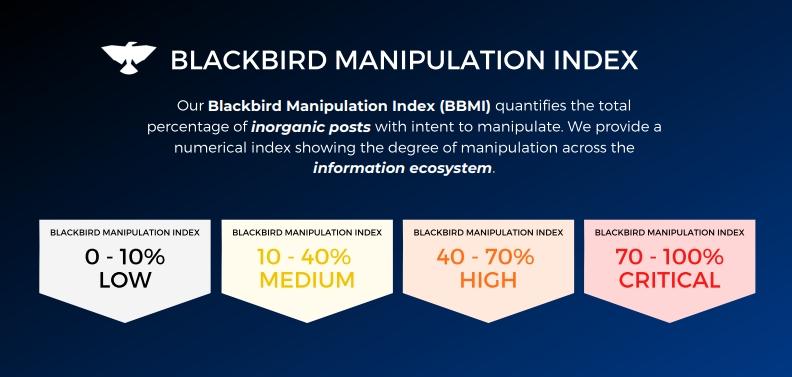 AI-powered disinformation detection platform Blackbird raises M