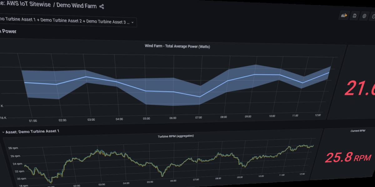 Grafana dashboard visualizing demo wind farm