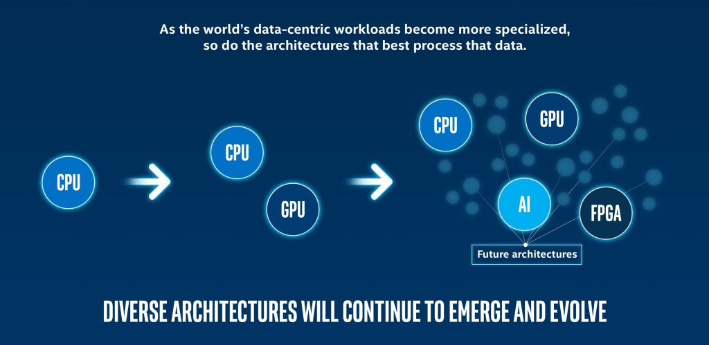 The quest for more performance will make heterogeneous computing a necessity.