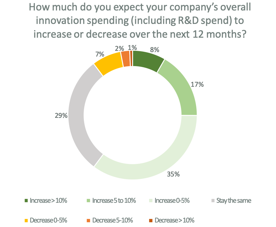 60% of companies banked on 'innovation' during the pandemic, but will they see results? 1