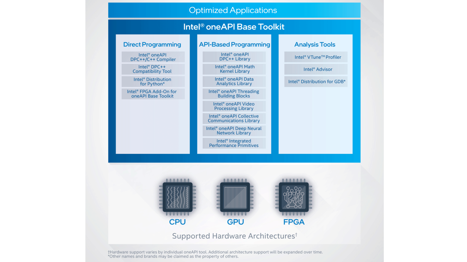 The oneAPI Base Toolkit includes everything you need to start writing applications that take advantage of Intel's CPU and XPU architectures.