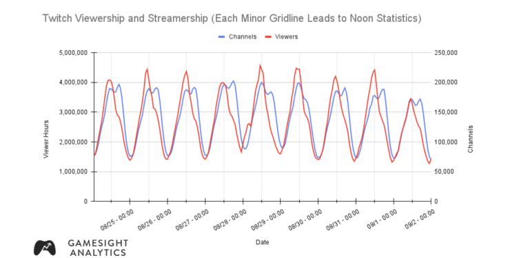 Twitch viewership and streamership.