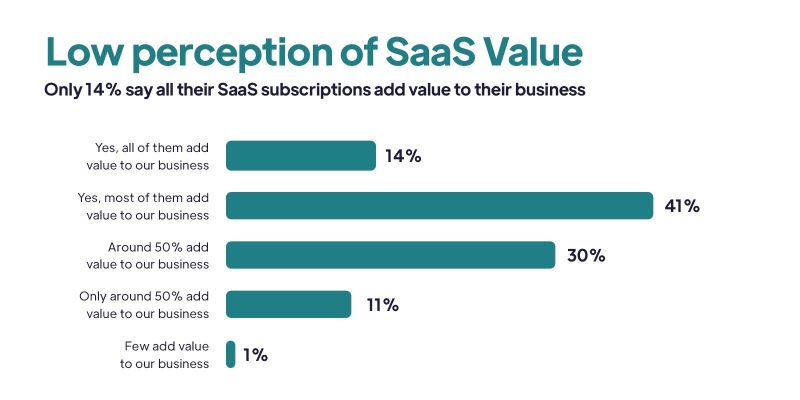 Bar graph. Title: Low perception of SaaS Value. Subheader: Only 14% say all their SaaS subscriptions add value to their business. 14% says Yes, all of them add value to our business. 41% said Yes, most of them add value to our business. 30% said around 50% add value to our business. 11% said only around 50% add value to our business. And 1% said few add value to our business.