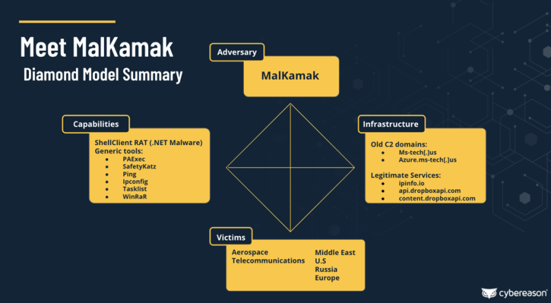 Diagram details the activities of MalKamak (a cyberespionage group) and its remote access Trojan, dubbed ShellClient, as well as its infrastructure and capabilities. The diagram also lists that ShellClient's main victims are aerospace and telecommunications groups from the Middle East, the US, Russia, and Europe.