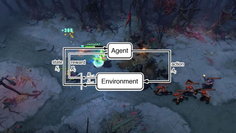 """A flowchart that shows a symbiotic relationship between """"agent"""" and """"environment."""" The background is a screenshot from DOTA 2."""
