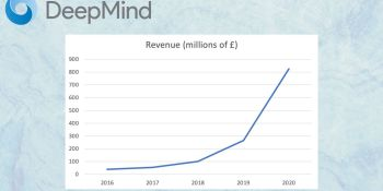 AI lab DeepMind becomes profitable and bolsters relationship with Google