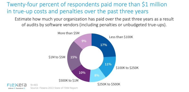 Pie chart. Title: twenty-four percent of respondents paid more than $1 million in true-up costs and penalties over the past three years. Subheader: Estimate how much your organization has paid over the past three years as a result of audits by software vendors (including penalties or unbudgeted true-ups). 9% spent more than $5 million. 15% paid $1 million to $5 million. 10% paid $500K to $1 million. 8% paid $250,000% to $500,000. 11% paid $100,000 to $250,000. And 17% paid less than $100,000.