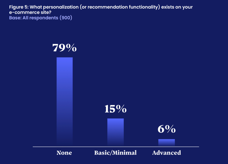 """Bar graph. Title: Which personalization (or recommendation functionality exists on your website? Three bars. First bar: 79% says """"None."""" 15% says """"Basic/Minimal."""" 6% says """"Advanced."""""""