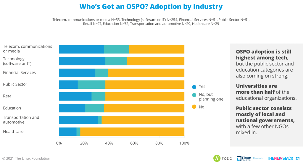 OSPO adoption by Industry