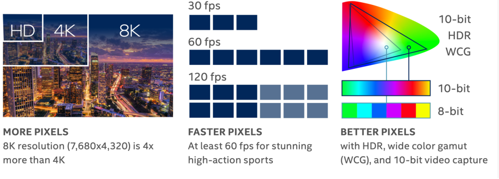 Pixel demands for 8K livestream
