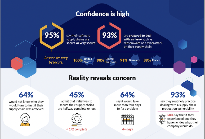 Infographic showing confidence is high, 95% of C-suite execs say their software supply chains are secure or very secure, and 93% say they are prepared to deal with an issue such as ransomware or a cyberattack on their supply chain, however reality reveals concern, 64% of C-suite execs would not know who they would turn to first if their supply chain was attacked, 45% admit that initiatives to secure their supply chains are halfway complete or less, 64% also say it would take more than 4 days to fix a problem, and 93% say they routinely practice dealing with a supply chain production vulnerability
