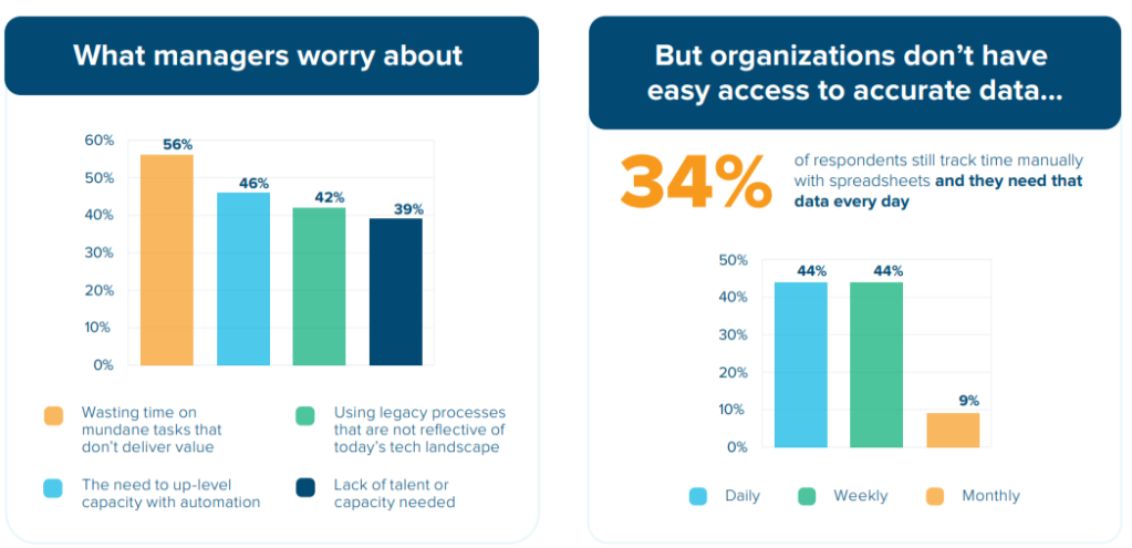 Graphic of two charts. First chart: What managers worry about. Chart shows 56% waste time on mundane tasks that don't deliver value, 46% worry about the need to up-level capacity with automation, 42% worry about using legacy processes that are not reflective of today's tech landscape, 39% worry about lack of talent or capacity needed. Second chart: But organizations don't have easy access to accurate data ... 34% of respondents still track time manually with spreadsheets and they need that data every day. The chart shows that 44% track time daily, 44% track time weekly, and 9% track time monthly