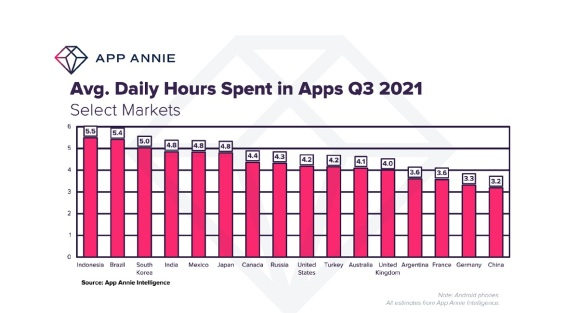 Daily hours spent in apps by country in Q3.