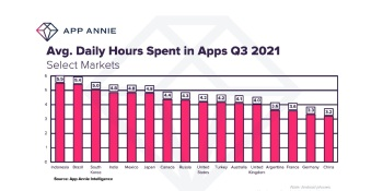 App Annie: Consumers in 5 countries spend more than 5 hours a day in apps