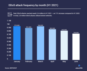 Image of bar graph. Title: DDoS attack frequency by month (H1 2021). Bars separated by month. January: 972,000 attacks. February: 921,000 attacks. March: 968, 000 attacks. April: 882,000 attacks. May: 842,000 attacks. June: 759,000 attacks.
