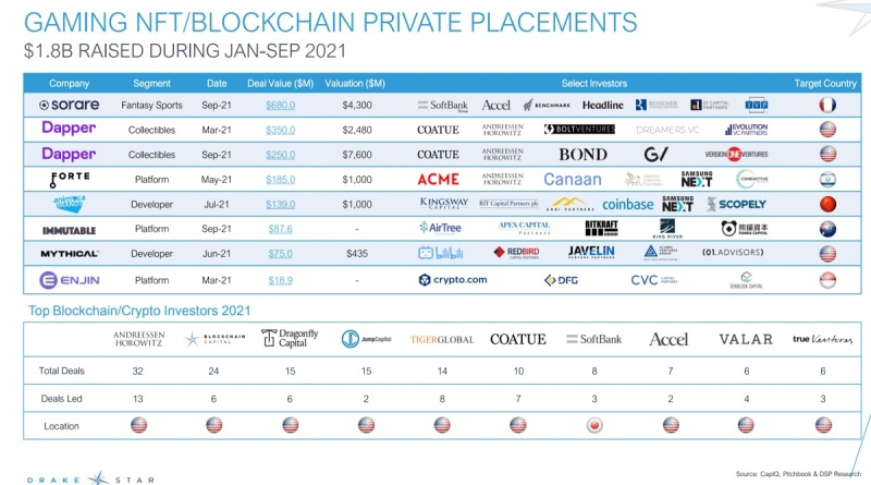 Blockchain and NFT investments are going strong.