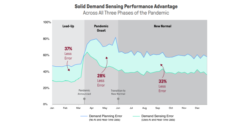 Graph titled: Solid demand sensing performance advantage across all three phases of the pandemic. First stage of the pandemic: 37% less error with the use of AI and real-time data. Second phase: 28% less error with the use of AI and real-time data. Third phase: 33% less error with the use of AI and real-time data.