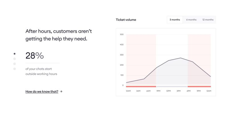 """Chart that reads """"After hours, customers aren't getting the help they need. 28% of your chats start outside working hours."""""""
