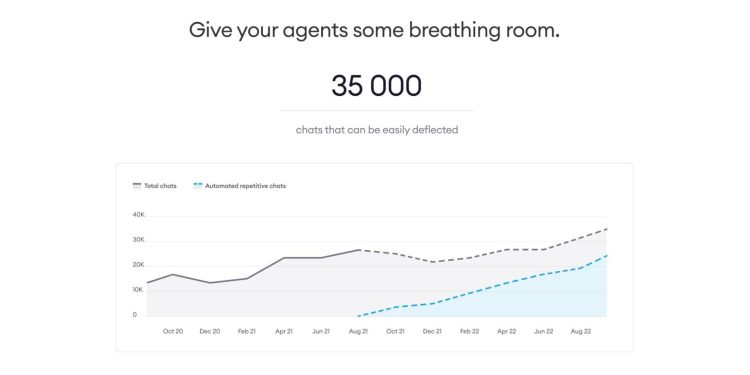 """Chart that reads """"Give your agents some breathing room. 35,000 chats that can be easily deflected."""""""
